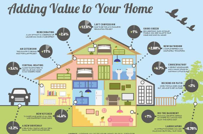 Adding Value Your Home Complete Construction Services