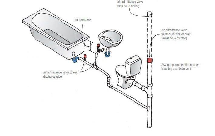 Air Admittance Valve Prevents Pan Trap
