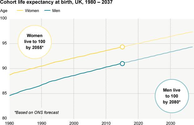 Average Life Expectancy Heading Telegraph