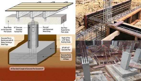 Build Pier Beam Foundation