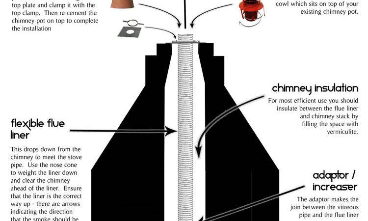 Chimney Installations Glowing Embers Official Blog