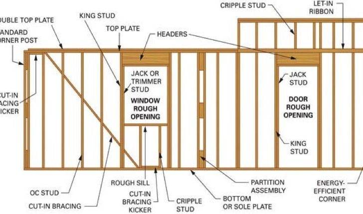 Frame Wall Window Opening Existing