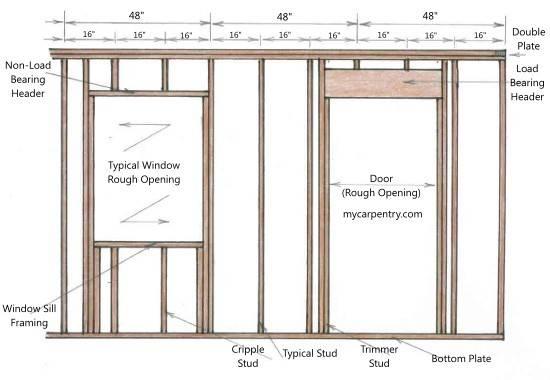 Framing Door