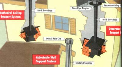 Heating House Home Pinterest Wood Stoves