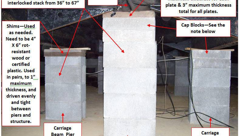 Illustrated Critical Structural Elements