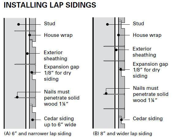 Installing Lap Siding Sound Cedar Lumber