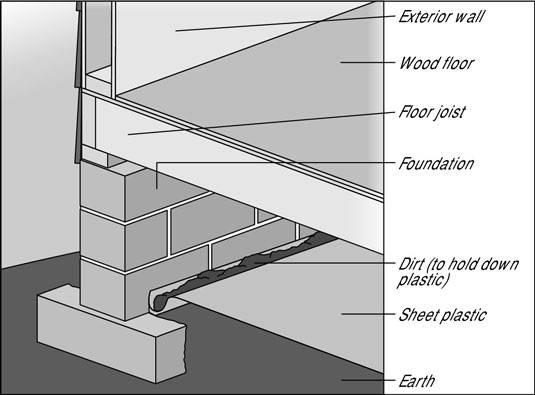 Installing Vapor Barrier Your Crawlspace Dummies