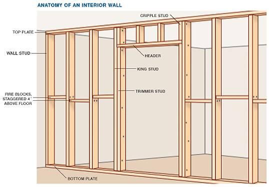 Interior Framing Diagram Drywall Repair Renovations