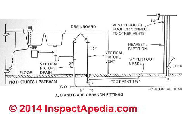 Island Sink Drain Piping Venting