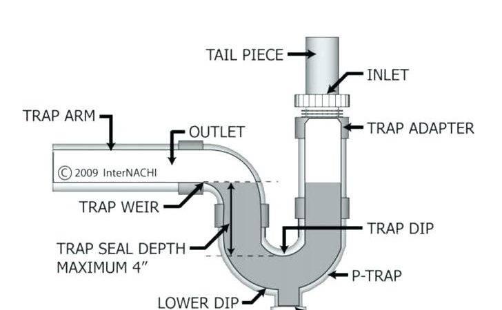 Kitchen Sink Plumbing Diagram Drain Pipe