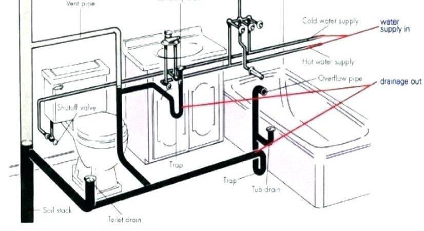 Kitchen Sink Water Lines Talentneeds