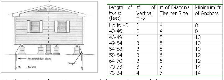 Mobile Home Repair Diy Help Anchors Tie
