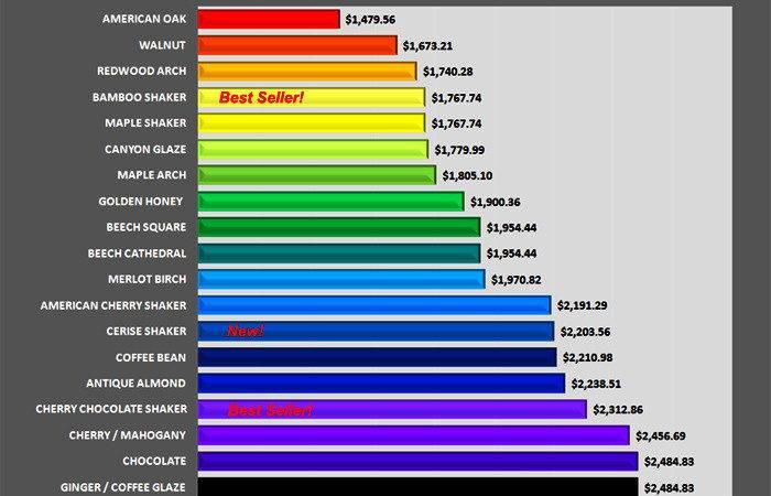 Modular Home Comparison Companies