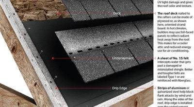 Roof Repair Basics Your House Works