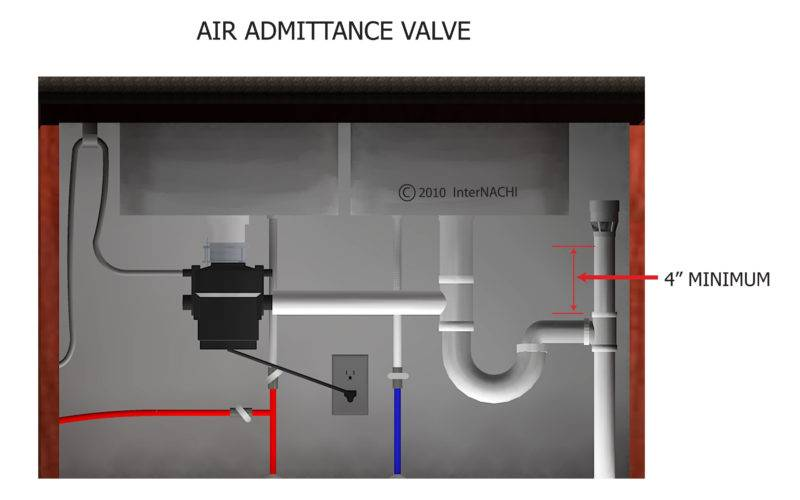Rustic Air Admittance Valve Sizes Vent