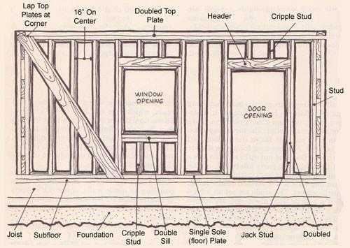 Shanty Boat Cabin Wall Framing Finally