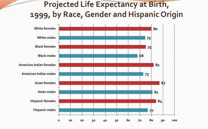 Surprising Stat Hispanic Americans Live Longer Than Whyte