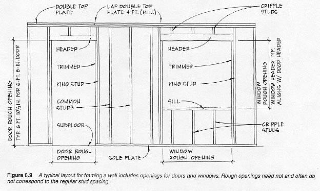 Typical Wall Framming