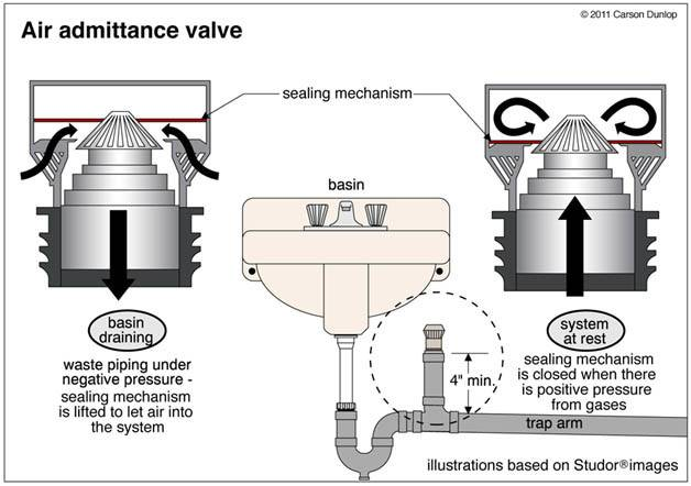 Waste Plumbing Importance Venting Part One Air
